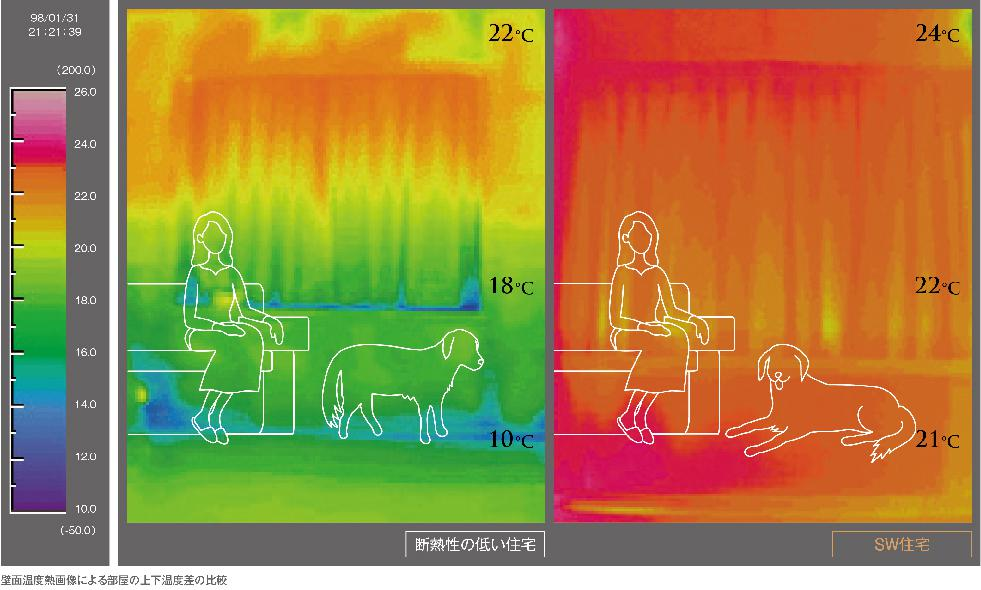 W工法住宅の優れた保温性