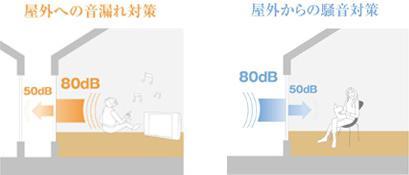 屋内、屋外からの音漏れ対策